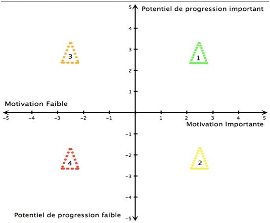 Les catégories de progression et motivation