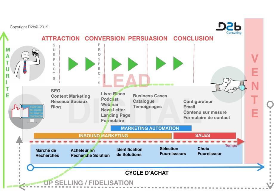 Générer des leads avec inbound marketing