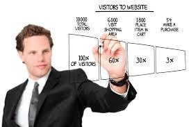 convertir le visiteur internet en client avec la landing page