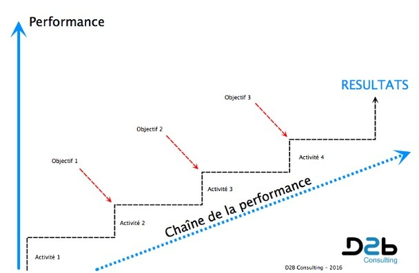 tableau bord commercial, performance commerciale