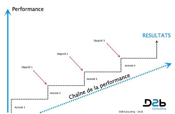 Tableau De Bord Commercial Performance Commerciale