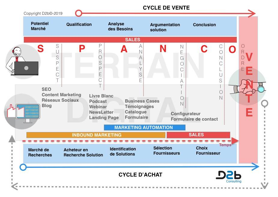 inbound marketing dans process commercial